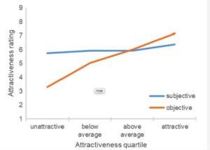 Study: Unattractive people far overestimate their looks