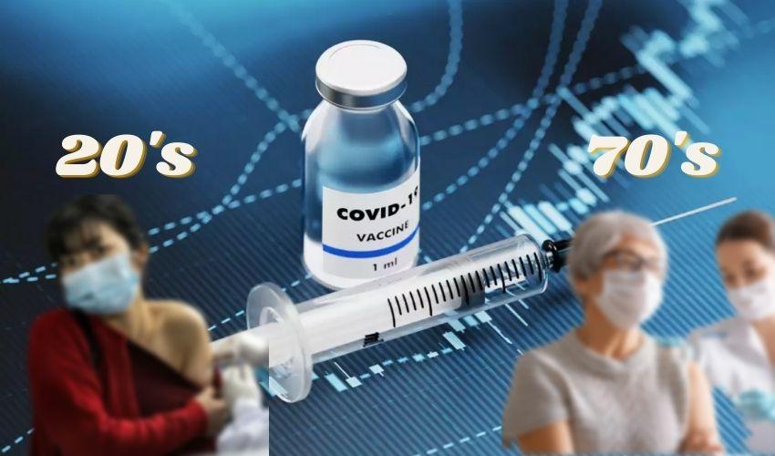 COVID antibodies: ఆ ఏజ్ గ్రూప్ వారికి ఏడు రెట్లు ఎక్కువగా యాంటీబాడీలు
